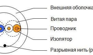 Витая пара БУХТА UTP BaseLevel BL-UTP02-5 кат.5/CCA/2пара/0.50мм/305м